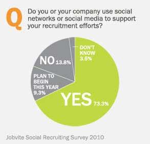 Jobvite-Social-Media