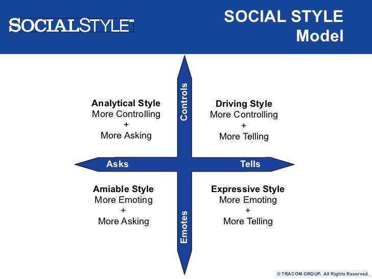 social style